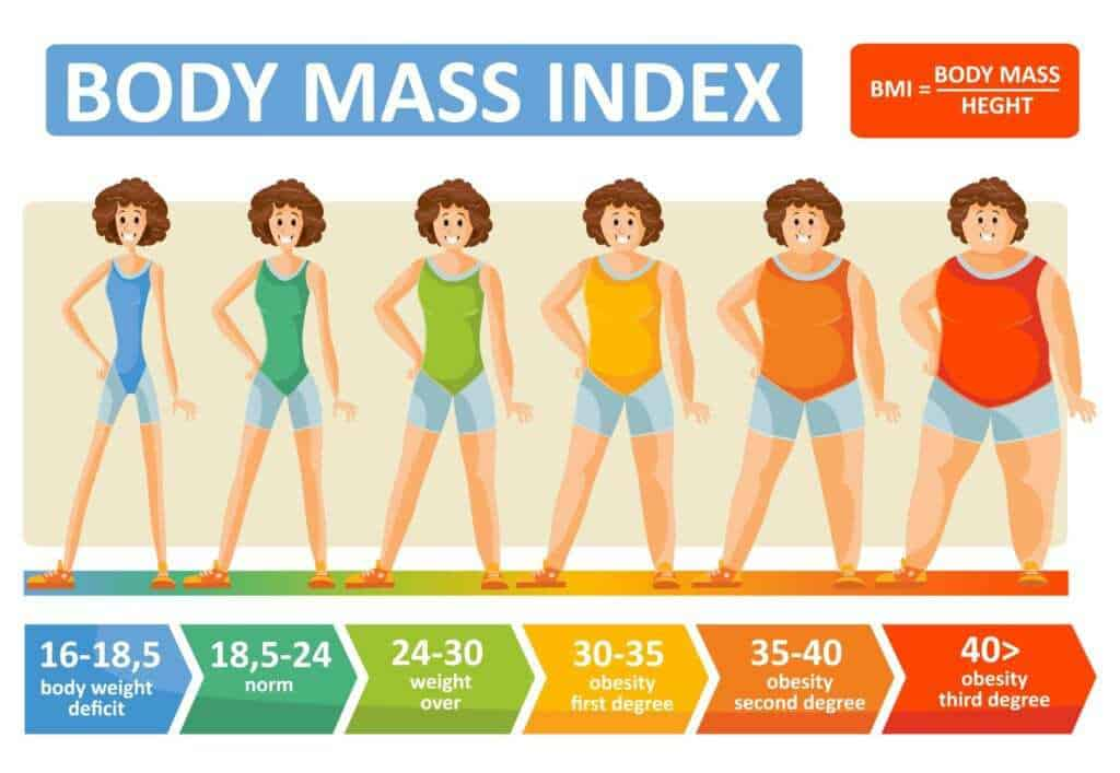 BMI Calculator and infographic #health #weightloss #BMI #diet