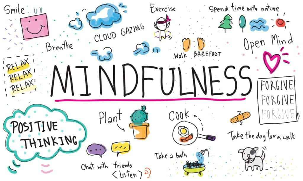 Mindfulness info-graphic for implementing into every day life. Mindfulness practice has many benefits #mindfulness #meditation #relaxation #mentalhealth #physicalhealth #health