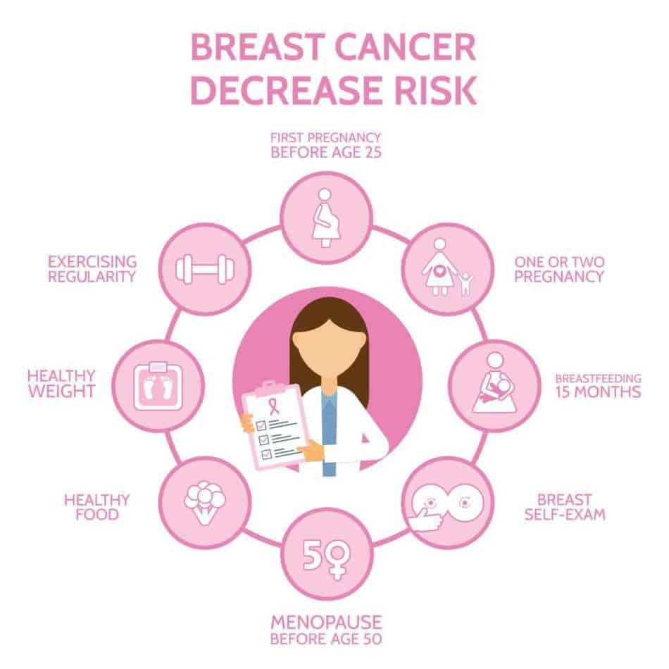 Decrease your breast cancer risk