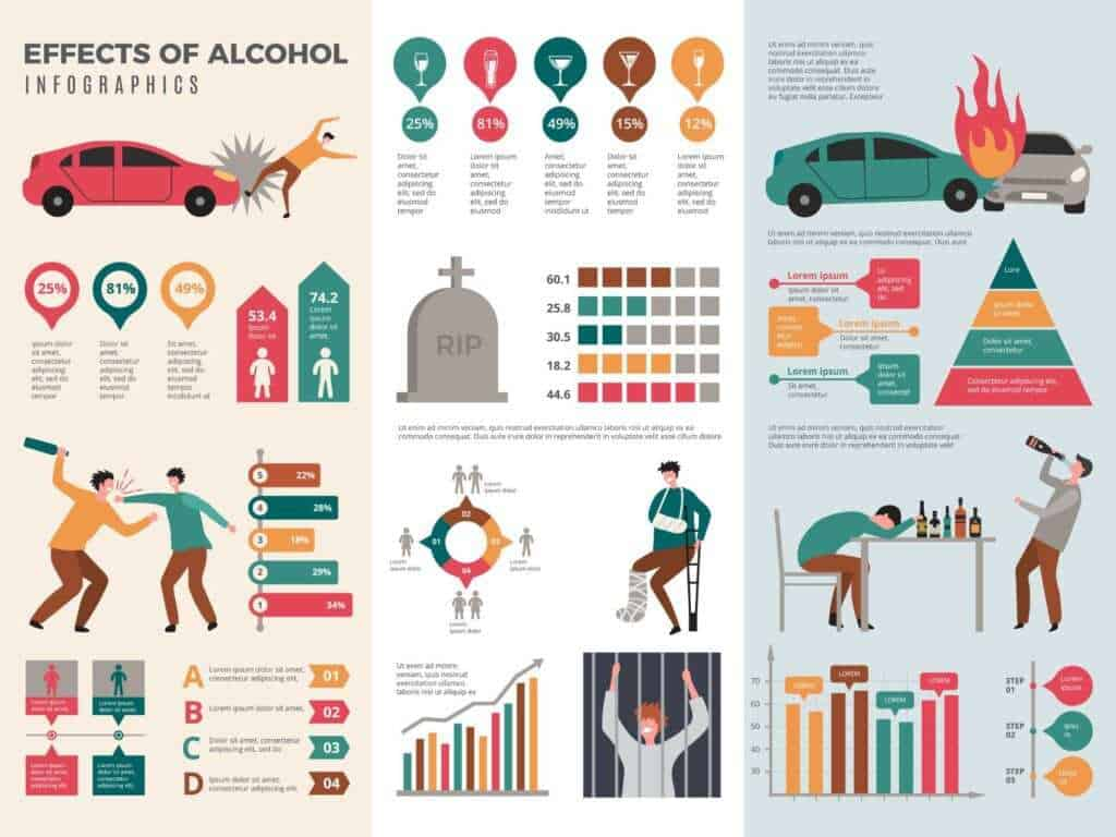 The effects of alcohol goes beyond just the physical and mental issues. In Australia, alcohol is the most consumed drug.