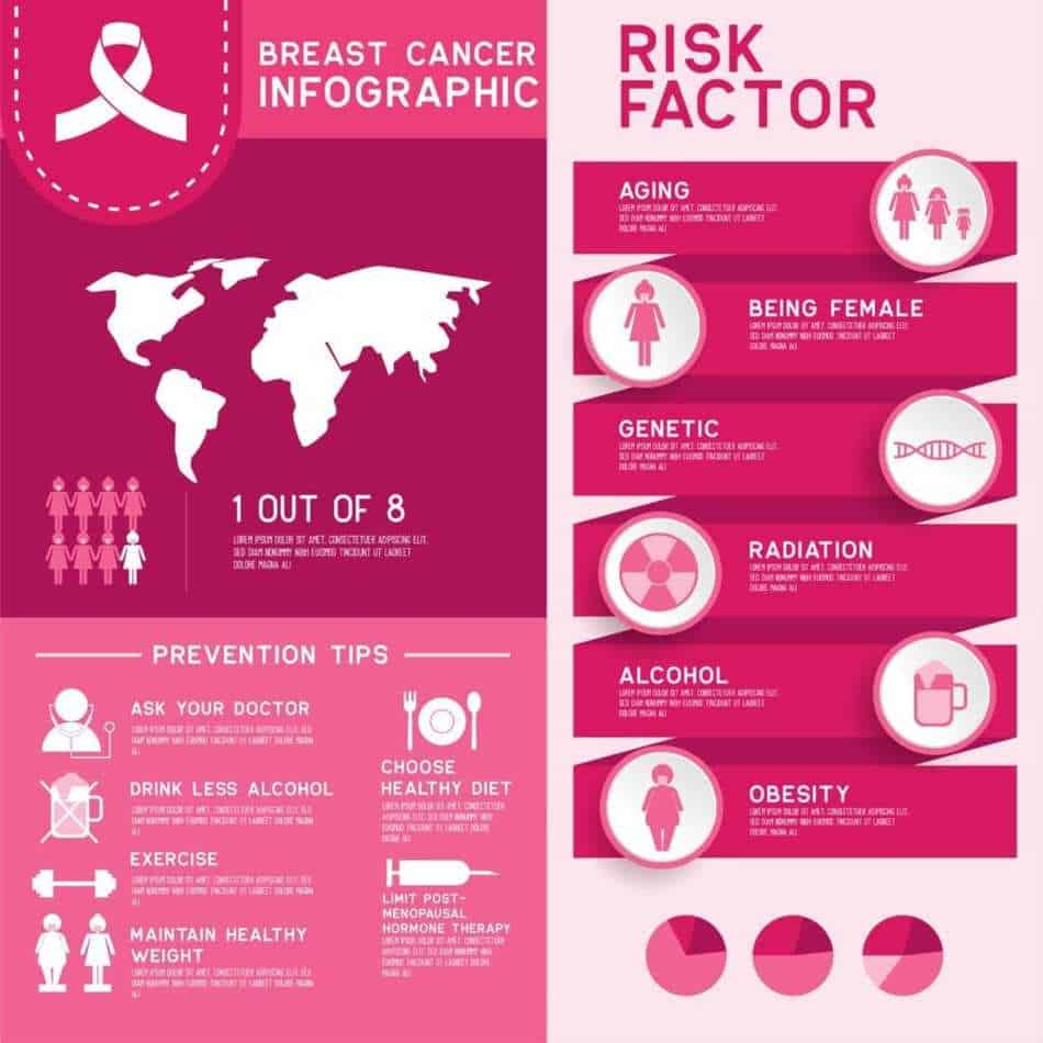 Risk factors of breast cancer rates and statistics. Breast cancer is the biggest killer of women worldwide. Know your risks, know how to screen and once your over the age of 50 get regularly mammograms. #breastawareness #awareness #selfcheck #cancerawareness #breastcancerawarenessmonth